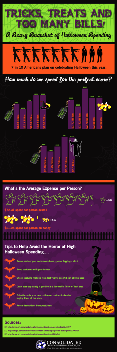 Graphic displaying how too many bills over Halloween can lead to a scary amount of debt