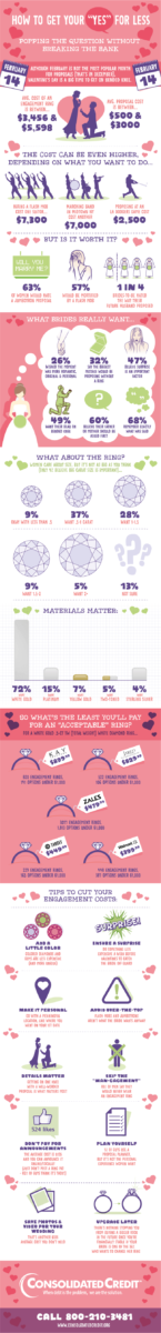 Graphic displaying an engagement infographic to help you get your yes for less