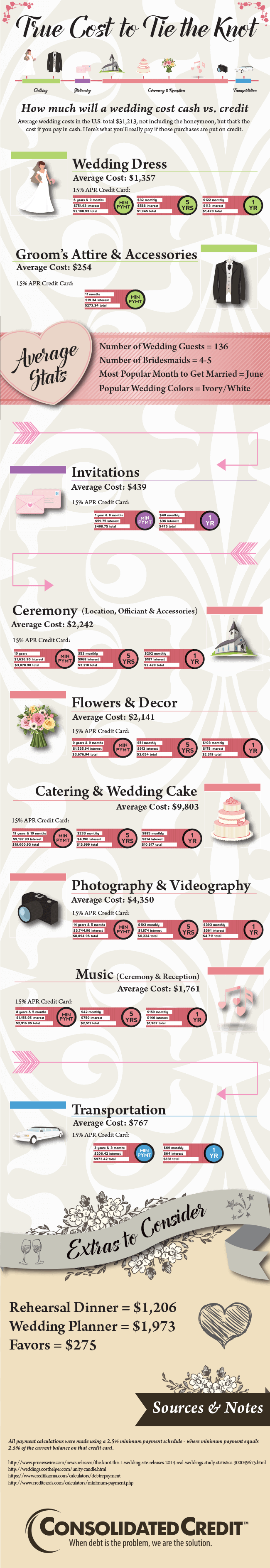 Graphic displaying the real wedding budget cost with interest added