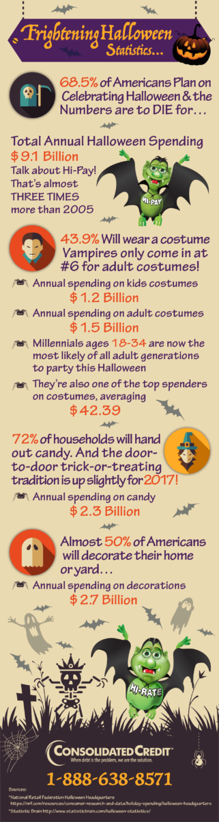 Consolidated Credit's Frightening Halloween Statistics Infographic for 2017