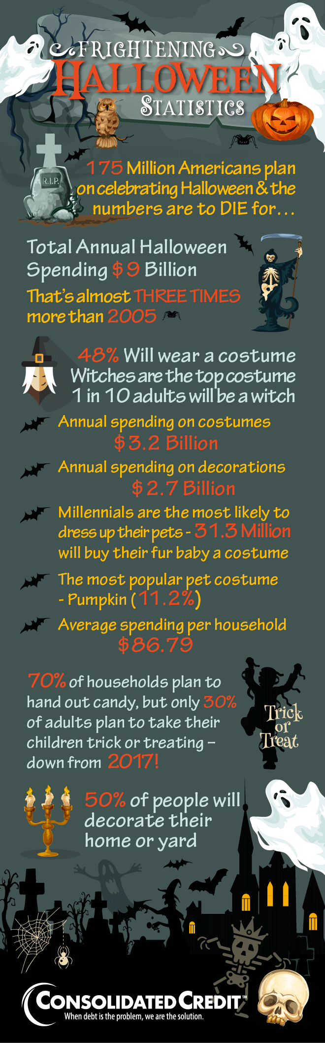 Consolidated Credit's Halloween Statistics infographic for 2018
