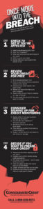 Consolidated Credit infographic detailing steps to take following the Equifax data breach