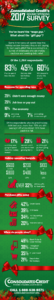 Consolidated Credit's 2017 Holiday Spending Survey results infographic