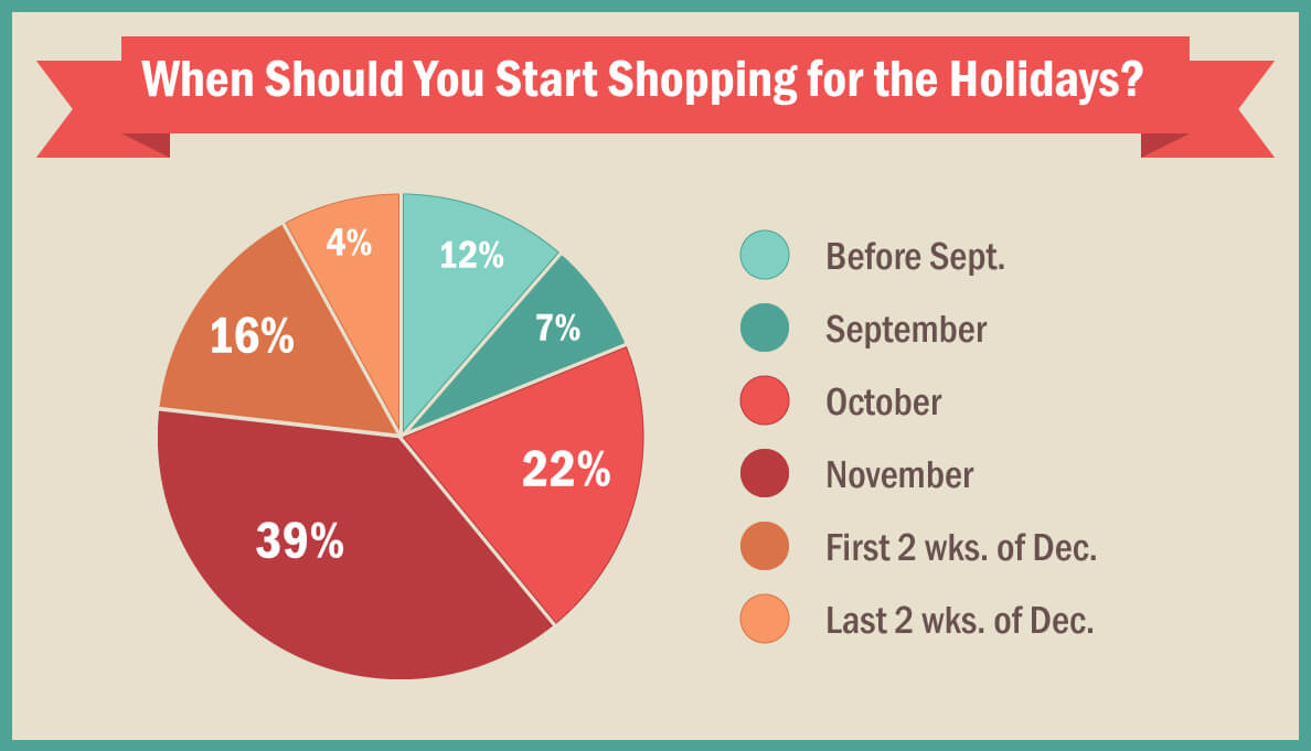 See when most people plan to shop for the holidays