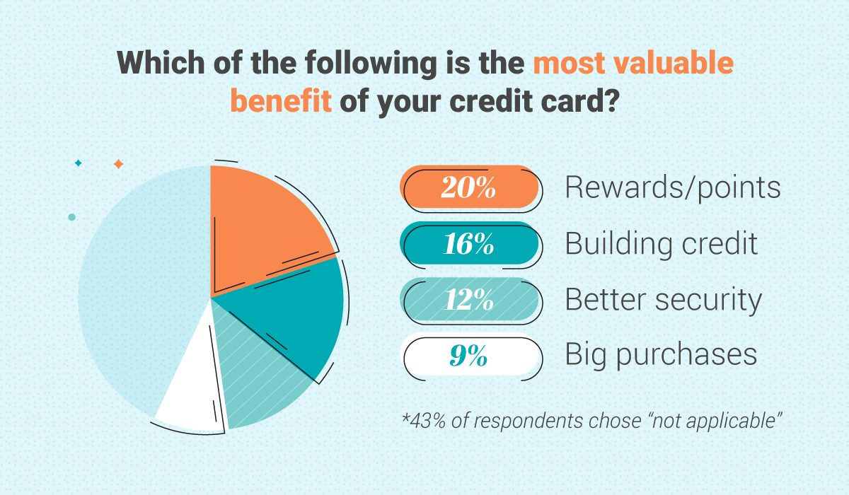Coupon Chief graphic showing consumers think rewards are the most valued benefit of credit cards