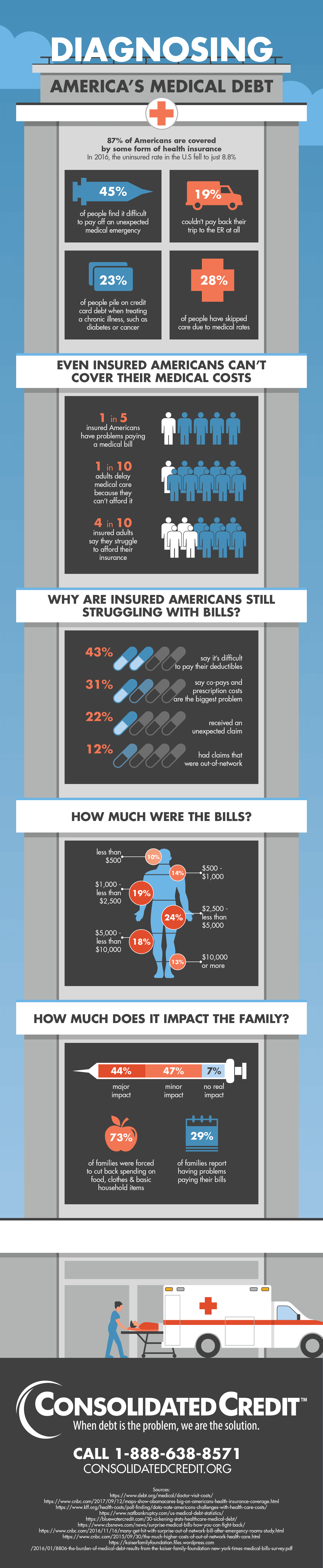 Dianosing America's Medical Debt Infographic
