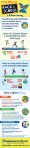 Infographic showing average back to school costs for 2020