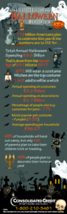 Consolidated Credit's Frightening Halloween Statistics Infographic