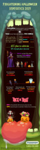 This infographic explores Halloween statistics for how consumers plan to spend in 2021