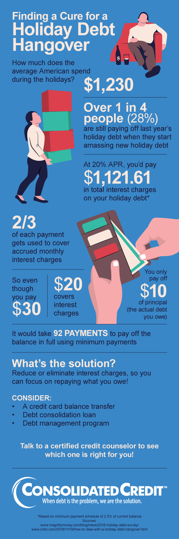 Holiday Debt Hangover Infographic - how much does holiday debt cost with minimum credit card payments?