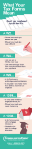 Consolidated Credit's infographic explaining what tax forms mean