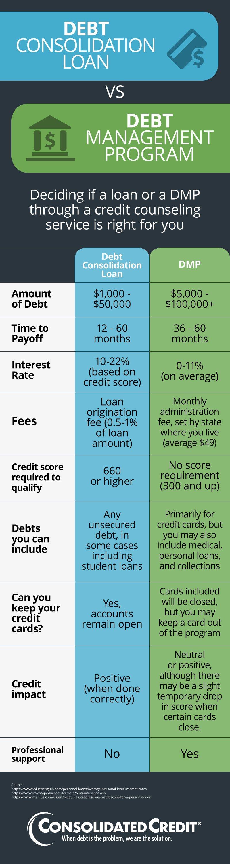 Infographic comparing debt consolidation loans vs debt management programs