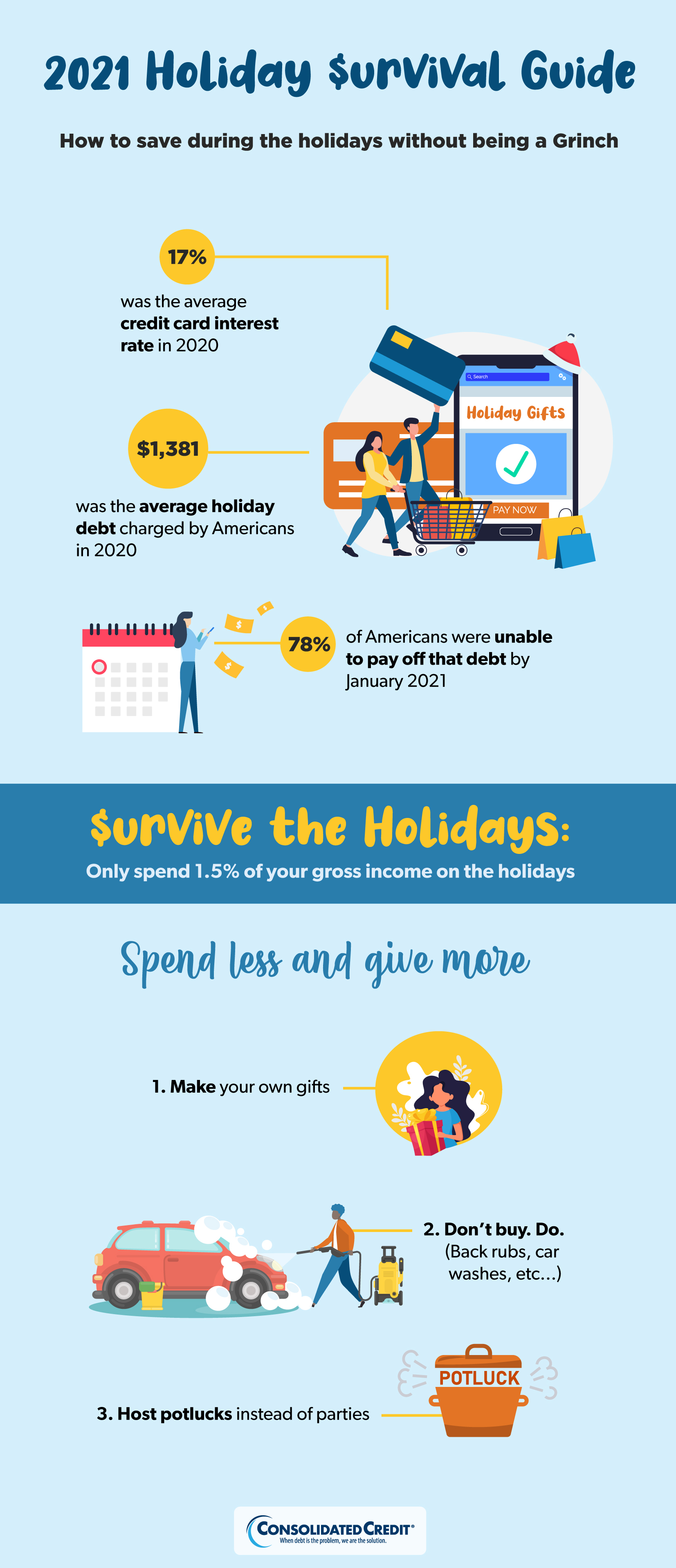 Consolidated Credit 2021 Holiday $urival Guide Infographic