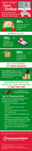 Consolidated Credit's Holiday Shoppers Save Online Infographic