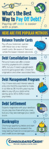 Consolidated Credit's infographic covering 5 debt solutions