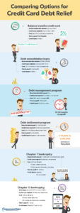 Consolidated Credit's infographic describing six options for debt relief