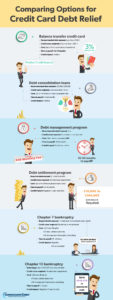Consolidated Credit's infographic comparing options for credit card debt relief