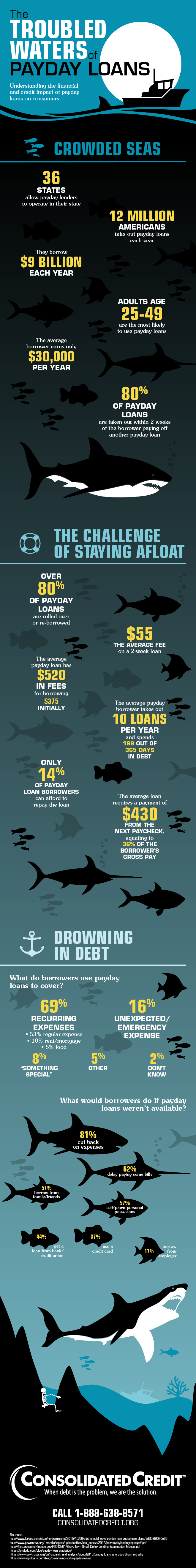 Consolidated Credit's payday loan infographic
