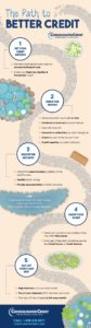 Consolidated Credit's infographic reveals the path to better credit