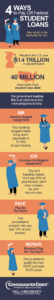 Consolidated Credit's student loan infographic explains four smart ways to pay off student loans